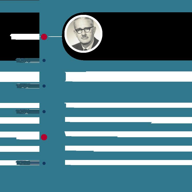 image of history timeline